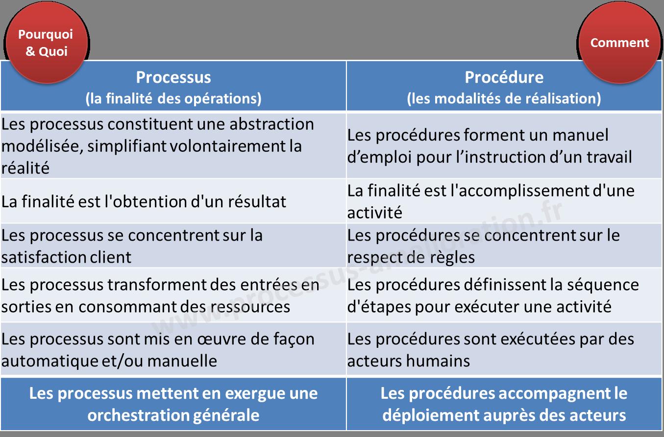processus_vs_procedure