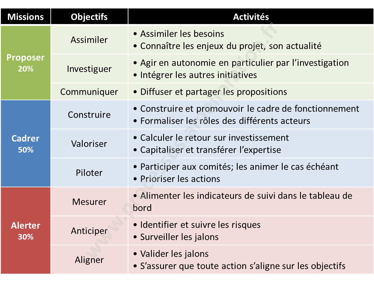 Exemple de répartition de l'activité