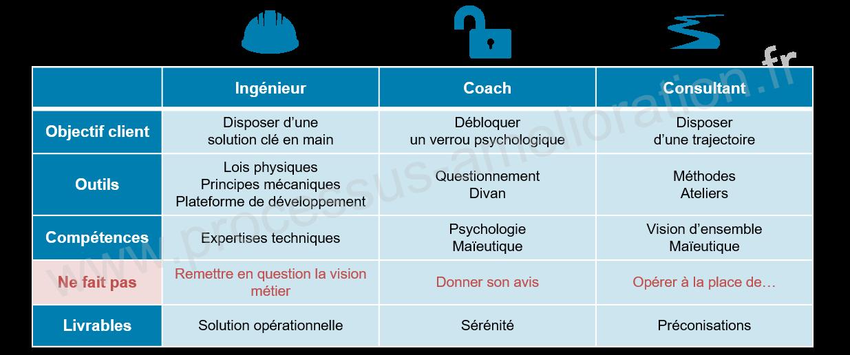 Ingénieur vs Coach vs Consultant