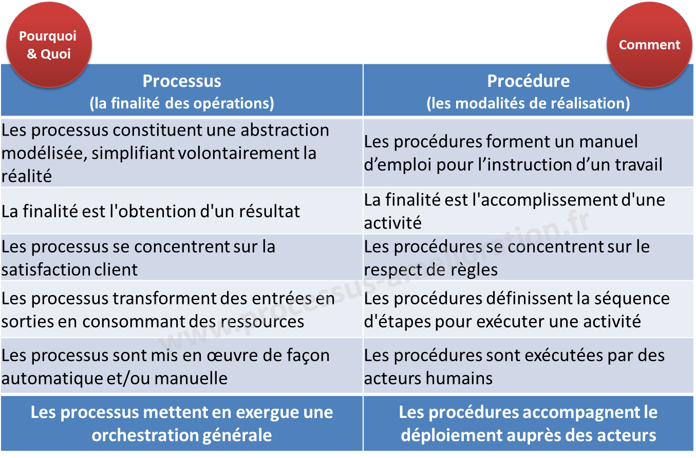 processus_vs_procedure