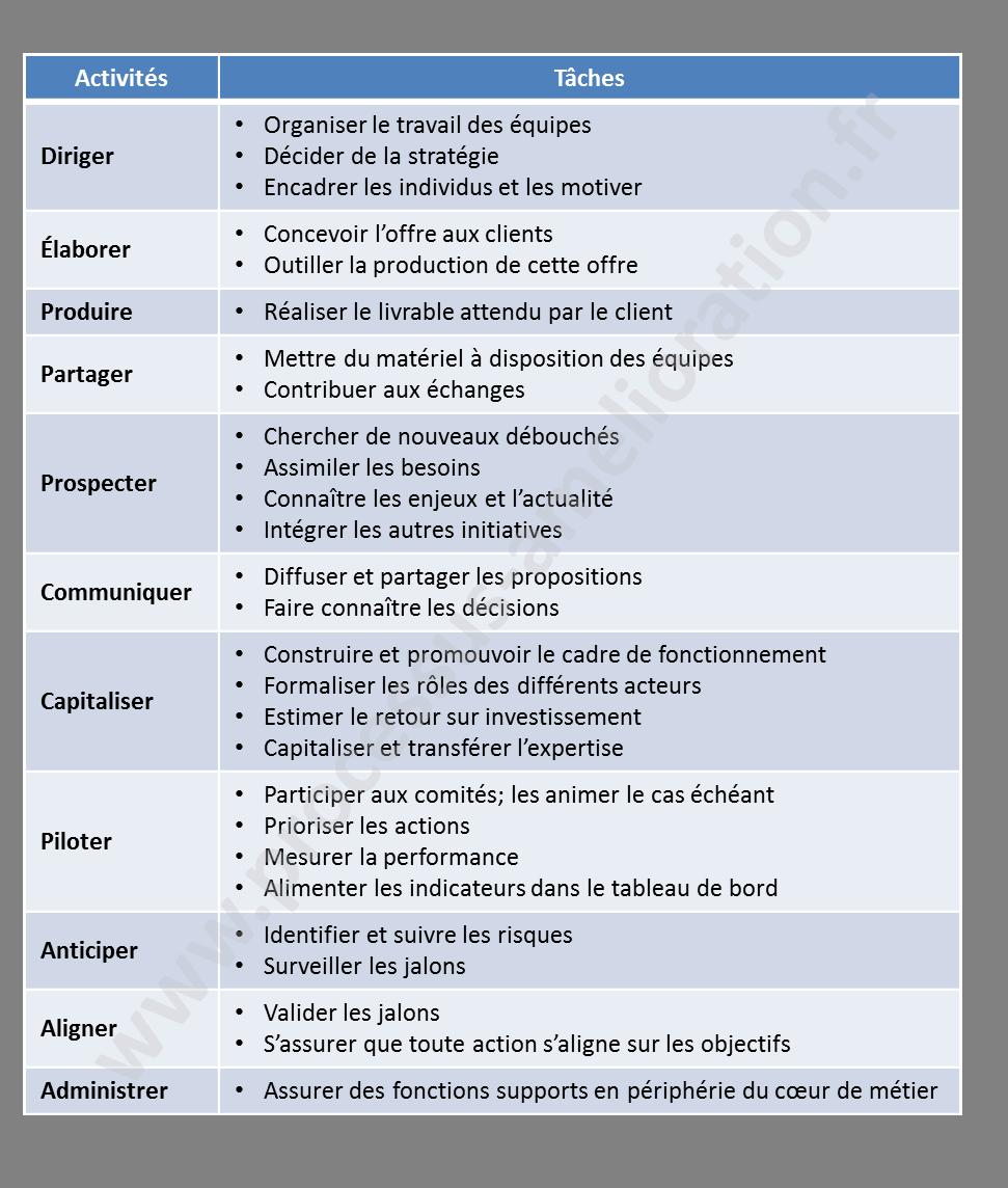 Verbes et activités