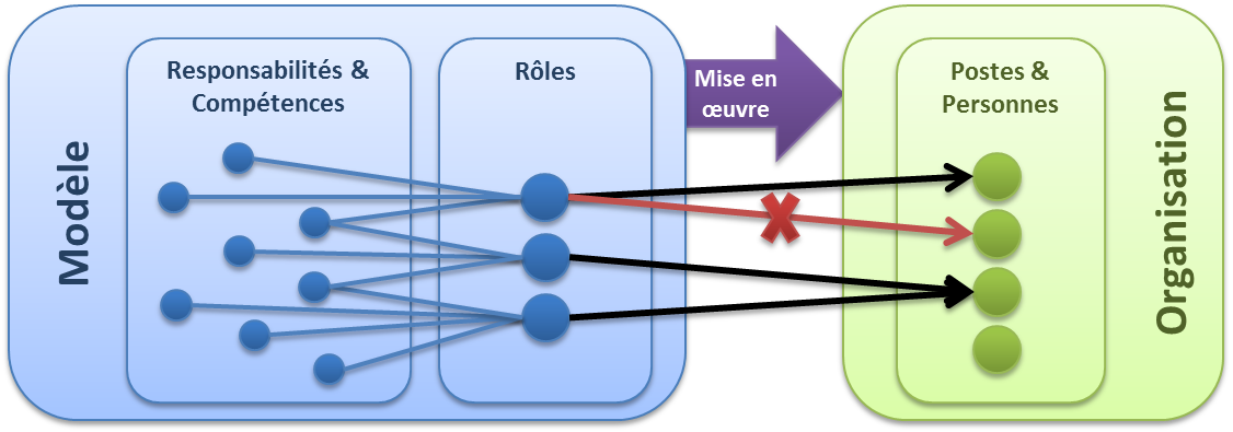 Rôles versus postes